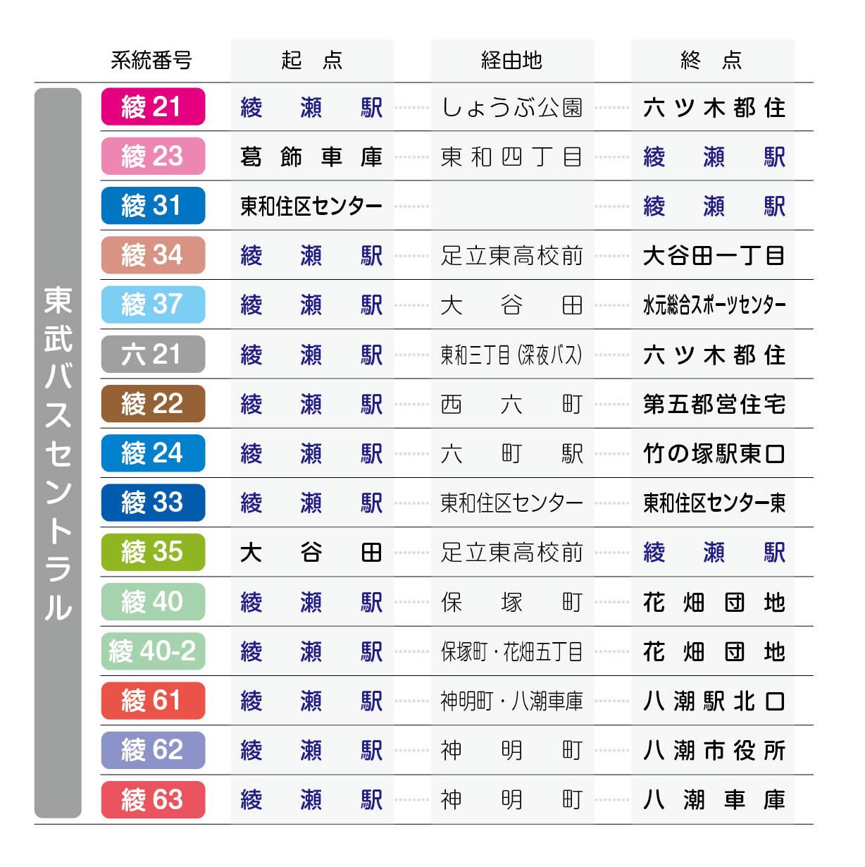 東武バスセントラル系統番号